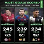 Most Goals Scored | Last 5 Seasons - All Competitions