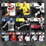 Top goalscorers in World Cup history.