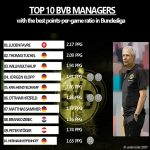 Top 10 BVB managers in terms of points-per-game ratio: Favre is first.