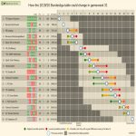 How the 2019-20 Bundesliga table could change in gameweek 31