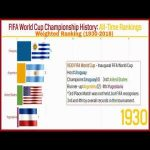 FIFA World Cup Championship History: Weighted Rankings (1930-2018)