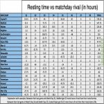 English Premier League Resting Chart