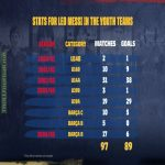 Messi's stats for Barca's youth teams. 89 goals in 97 appearances