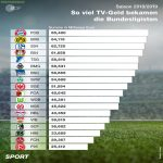 TV money distribution among Bundesliga clubs for the season 18/19 (in millions)