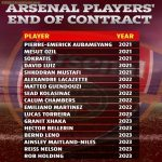 Contracts at Arsenal