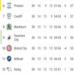 The race for the 6th spot in Championship