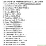 Net spend of Premier League clubs over the last five seasons