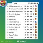 According to sofascore Barcelona has spent 775 million euros in the last 5 years for transfers.