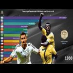 Top 15 goal scorers in FIFA World Cup (1930 to 2018)