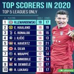 Top Scorers in 2020 | Top 5 Leagues only