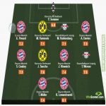 WhoScored.com's German Bundesliga Team of the Season