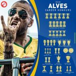 OTD in 2019, Dani Alves became the First Player in the History of Football to Win 40 Trophies.