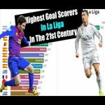 Messi and Ronaldo Dominating the Highest Goal Scorers list in La Liga in the 21st century