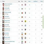 European Golden Shoe ranking - Lewandowski leads the season with 34 goals, Immobile (29) and Cristiano Ronaldo (28) still in contention.