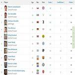 European Golden Shoe ranking - Lewandowski leads the season with 34 goals, Immobile (29) and Cristiano Ronaldo (28) still in contention.