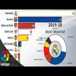 All La Liga winners 1928-2020