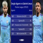 Aguero vs Jesus defensive stats