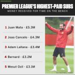 Premier league's highest paid substitutes.