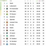 Russian Premier League final league table