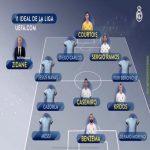 La liga 2019/2020 Top XI