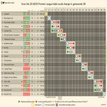 How the 2019-20 Premier League table could change in gameweek 38.