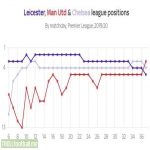 Leicester, Man Utd and Chelsea league position throughout the season.