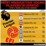 Most productive u21 players in 2019/20 ranked by goals involved in, English top 4 tiers