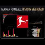 [OC] German Football History 1903-2020: Most Titles, Top Scorers, Records [Animated Infographics]