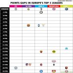 Points gaps in Europe's top five leagues in perspective