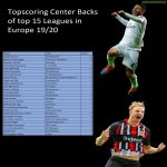 Topscoring Defenders of Top 15 leagues in Europe 19/20