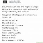 Bournemouth had the highest wage bill of any relegated side in Premier League history for a total of ~£110 million.