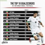 C.Ronaldo and S.Chhetri,the only 2 active players in top 10 international football goalscorers