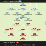 L'Équipe ratings of Manchester City - Olympique Lyonnais