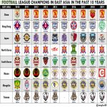 Football league champions in East Asia in the past 10 years