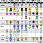 Football league champions in South Asia in the past 10 years (Afghanistan included despite its CAFA status)