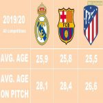 I was looking at avarage squad ages at transfermarkt and decided to calculate a better statistic (read my comment)