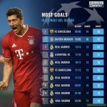 Most goals in a single UCL season