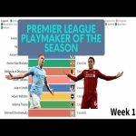 [OC] Premier League Playmaker of the Season Race | Kevin De Bruyne equals Henry's assist record