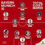 [VIA the Athletic] Cost of the current Bayern Munich starting XI