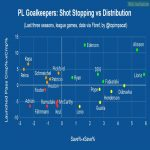 Premier League Goalkeepers: Shot Stopping vs Distribution