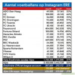 Instagram followers per Eredivisie club