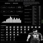 Lionel Messi (Infograph)