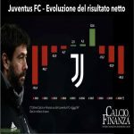 Juventus balance sheet close with a loss of around 69 million euros