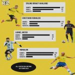 Haaland in comparison with Messi, C. Ronaldo and Ronaldo before 20 years old