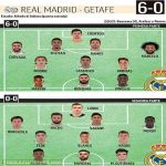 Real Madrid's first and second half teams from today's closed doors friendly match against Getafe. The match ended 6-0, with goals from Karim Benzema (4), Sergio Ramos and Sergio Arribas.