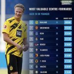 Most valuable center forwards under 20 according to transfer market