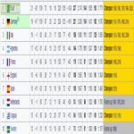The top 10 nations of all time at the FIFA World Cup according to the all-time table.