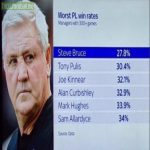 Managers with the worst PL win rates with over 300 matches.