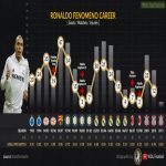 [OC] Ronaldo's Career Infographic. One of the best early career goal stats.