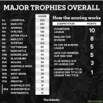 Who is the biggest club in the country? Athletic tried to come up with some objective measures to find out! The top few results aren't surprising but some of the others might be... All the categories and rankings here.